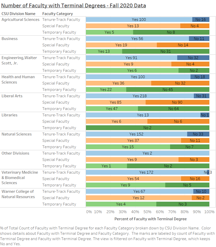 chart showing faculty with terminal degrees by college and tenure or non-tenure status