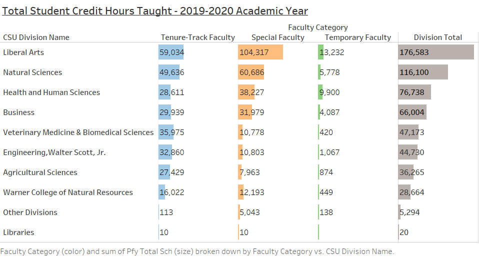 chart showing total student credits hours taught by college and tenure or non-tenure status